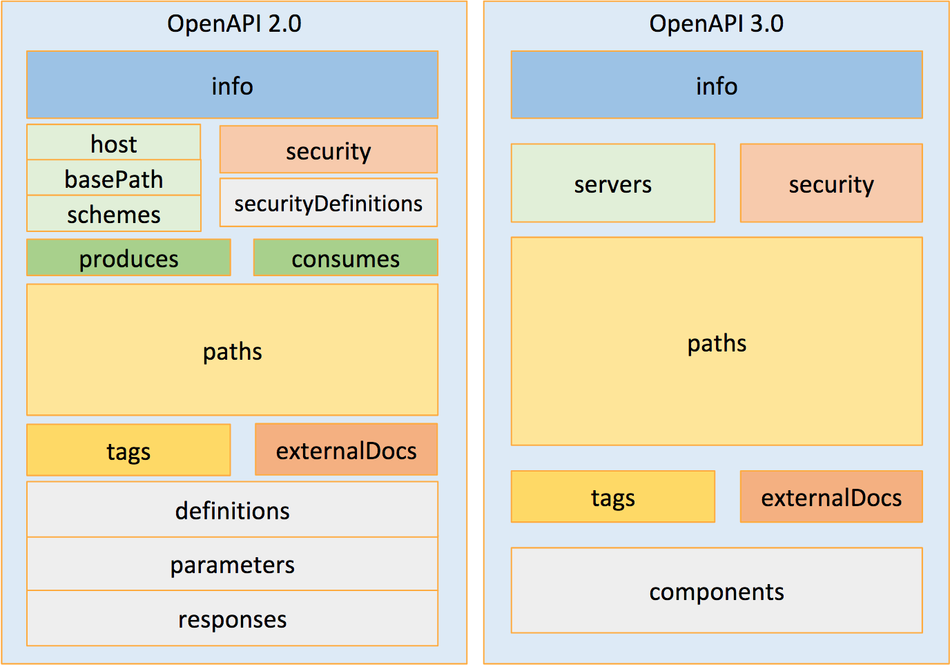 Blog Archives - Page 4 of 7 - OpenAPI Initiative