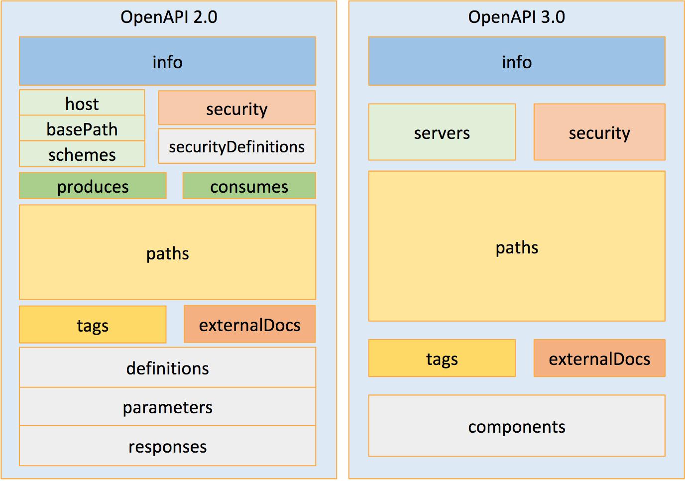 Open API Initiative Announces Release of the OpenAPI Spec v3