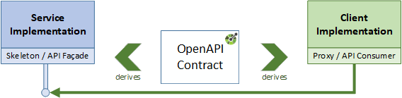 Blog archives page 2 of 5 openapi initiative they agreed to an api contract front end people usually create and use mock ups of the contract to be able to work without having to be waiting for the malvernweather Image collections