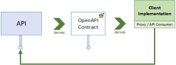 Page 3 – OpenAPI Initiative