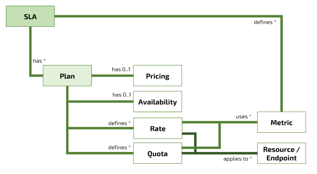 Diagram showing SLA as the starting point with branches to a Plan, which decomposes to Pricing, Availability, Rate, and Quota, and a separate path to Metrics and Resource/Endpoint. The paths converge.